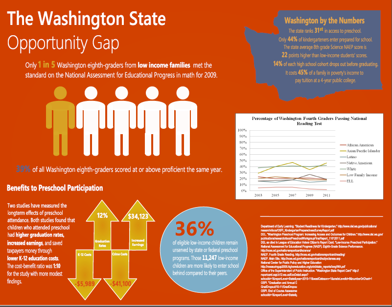 Washington state opportunity gap infographic
